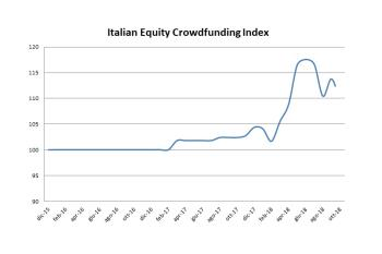 Italian Equity Crowdfunding Index in crescita