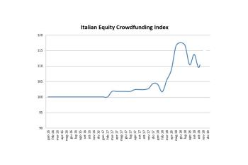 Italian Equity Crowdfunding Index in leggera crescita