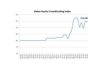 Un anno di Italian Equity Crowdfunding Index
