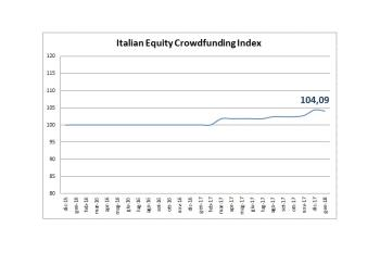Sale a 104,09 l'indice dell'equity crowdfunding italiano