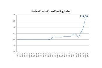 Equity crowdfunding, l'ascesa dell'indice italiano a 117,56