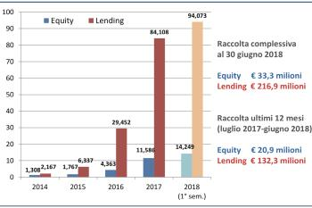 Crowdinvesting: il 3° report italiano su crowdfunding equity, lending e real estate del PoliMi