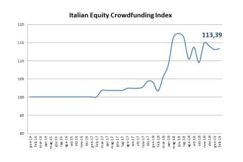 L'Italian Equity Crowdfunding Index resta stabile a inizio 2019