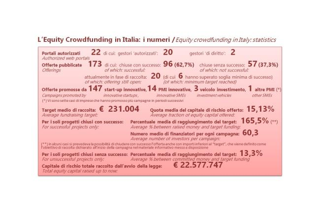 Impennata dell'indice dell'equity crowdfunding italiano a quota 105,54 - 2