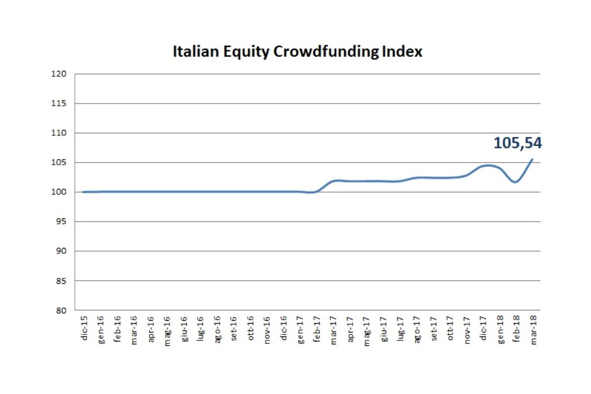 Impennata dell'indice dell'equity crowdfunding italiano a quota 105,54 - 1